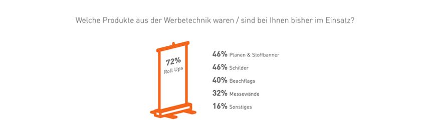 Beliebtheit-Umfrage-Werbetechnik © viaprinto