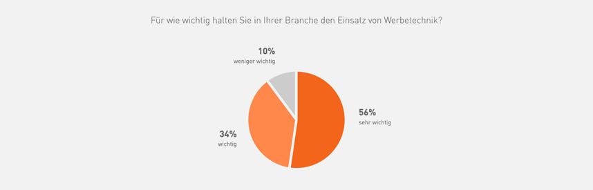 Wichtigkeit Umfrage Werbetechnik © viaprinto