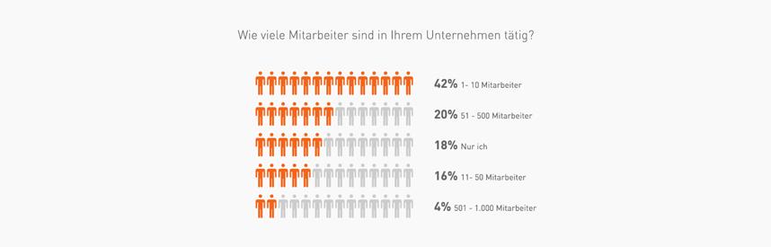 Unternehmensgröße-Umfrage-Werbetechnik © viaprinto