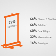 Blog_header Umfrage Werbetechnik © viaprinto