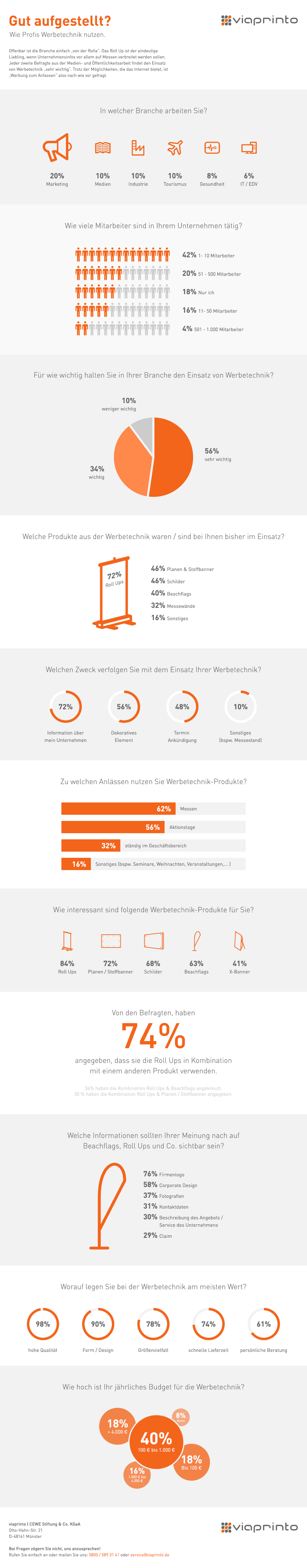 viaprinto-Infografik_© viaprinto