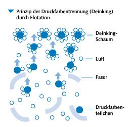 Das Deinking-Verfahren im Schema. ©Verband Deutscher Papierfabriken
